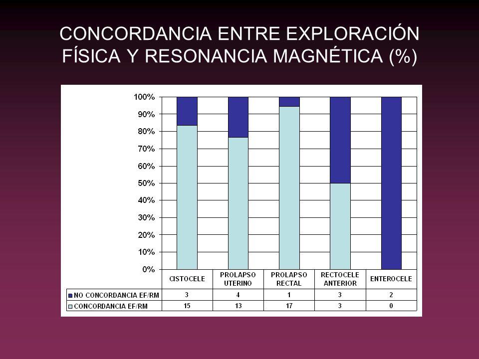 CONCORDANCIA ENTRE EXPLORACIÓN FÍSICA Y RESONANCIA MAGNÉTICA (%)