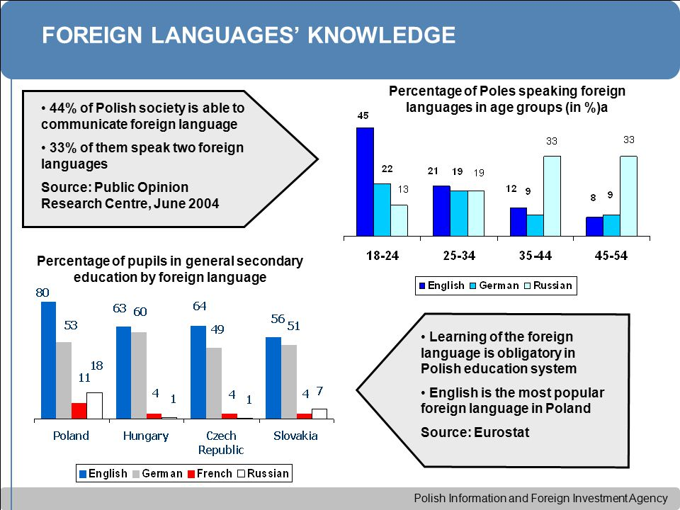 Polish Information and Foreign Investment Agency Percentage of pupils in general secondary education by foreign language FOREIGN LANGUAGES' KNOWLEDGE 44% of Polish society is able to communicate foreign language 33% of them speak two foreign languages Source: Public Opinion Research Centre, June 2004 Percentage of Poles speaking foreign languages in age groups (in %)a Learning of the foreign language is obligatory in Polish education system English is the most popular foreign language in Poland Source: Eurostat