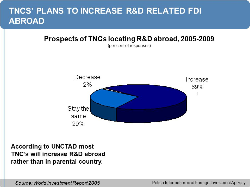 Polish Information and Foreign Investment Agency TNCS' PLANS TO INCREASE R&D RELATED FDI ABROAD Prospects of TNCs locating R&D abroad, 2005-2009 (per cent of responses) Source: World Investment Report 2005 According to UNCTAD most TNC's will increase R&D abroad rather than in parental country.