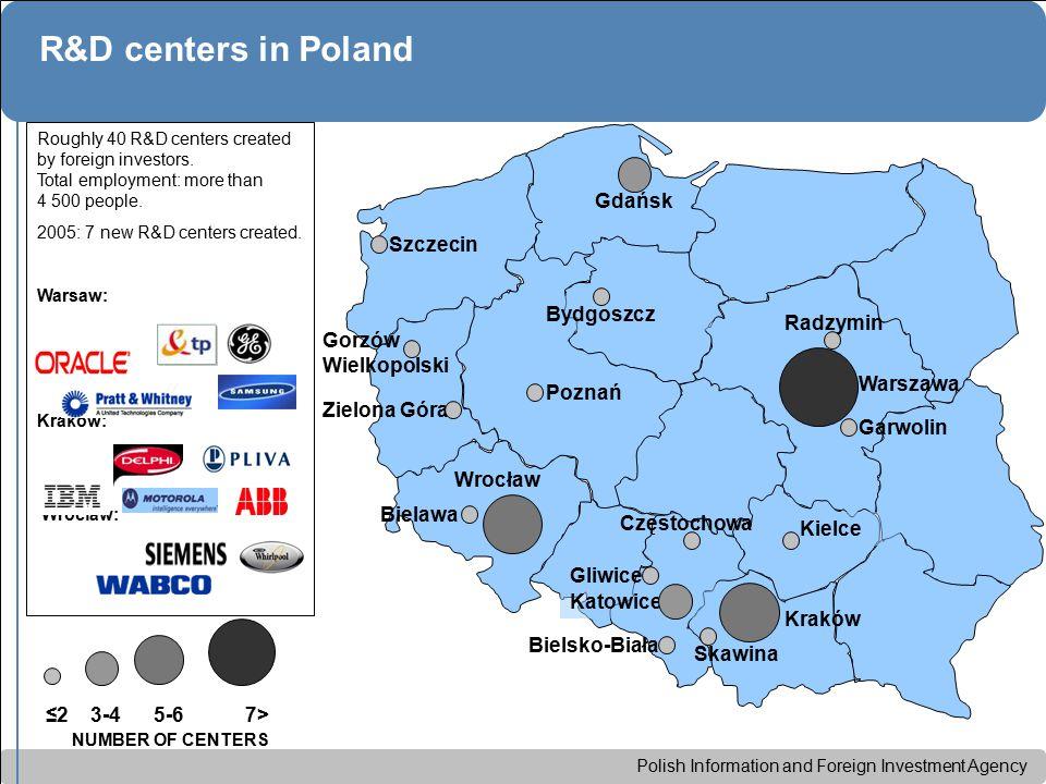 Polish Information and Foreign Investment Agency R&D centers in Poland ≤2 3-4 5-6 7> Wrocław Szczecin Bydgoszcz Gdańsk Warszawa Kraków Poznań Katowice Kielce Bielsko-Biała Częstochowa Zielona Góra Gorzów Wielkopolski Gliwice Garwolin Radzymin Skawina Bielawa Roughly 40 R&D centers created by foreign investors.