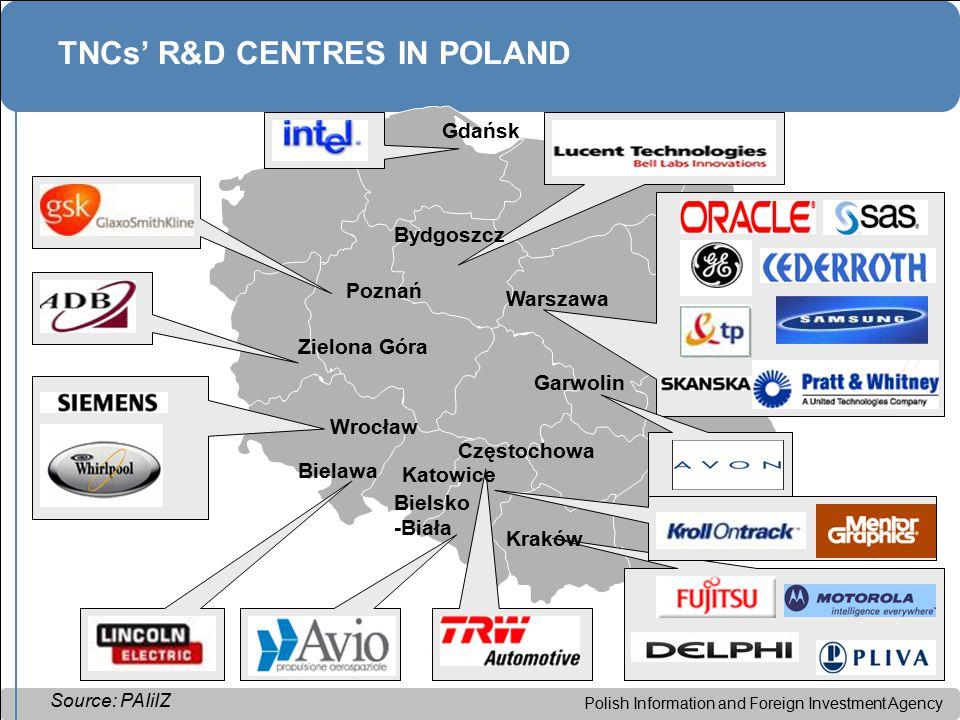 Polish Information and Foreign Investment Agency Kraków Warszawa Bydgoszcz Gdańsk TNCs' R&D CENTRES IN POLAND Source: PAIiIZ Wrocław Zielona Góra Poznań Bielawa Bielsko -Biała Częstochowa Garwolin Katowice