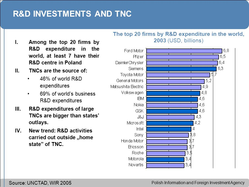 Polish Information and Foreign Investment Agency R&D INVESTMENTS AND TNC I.Among the top 20 firms by R&D expenditure in the world, at least 7 have their R&D centre in Poland II.TNCs are the source of: 46% of world R&D expenditures 69% of world's business R&D expenditures III.R&D expenditures of large TNCs are bigger than states' outlays.