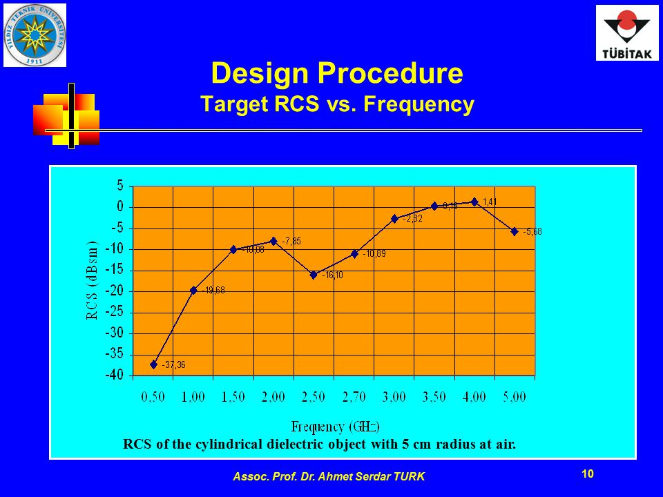 Assoc. Prof. Dr. Ahmet Serdar TURK 10 Design Procedure Target RCS vs. Frequency RCS of the cylindrical dielectric object with 5 cm radius at air.