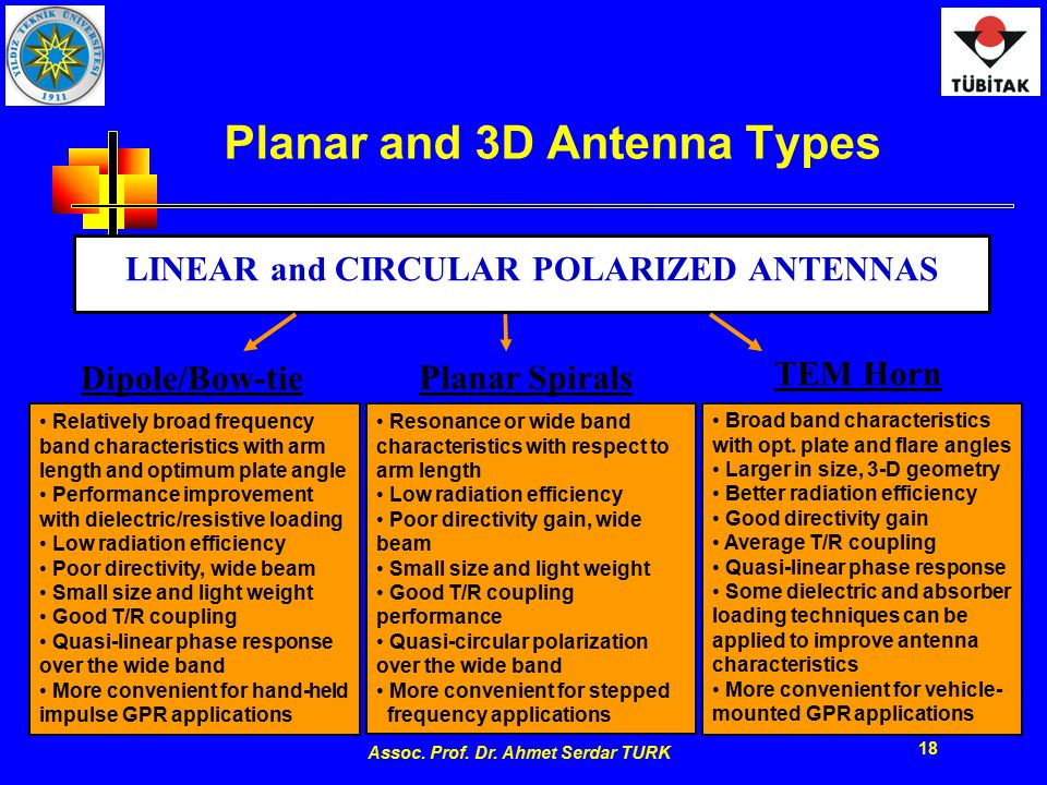 Assoc. Prof. Dr. Ahmet Serdar TURK 18 Planar and 3D Antenna Types LINEAR and CIRCULAR POLARIZED ANTENNAS Planar Spirals Resonance or wide band charact