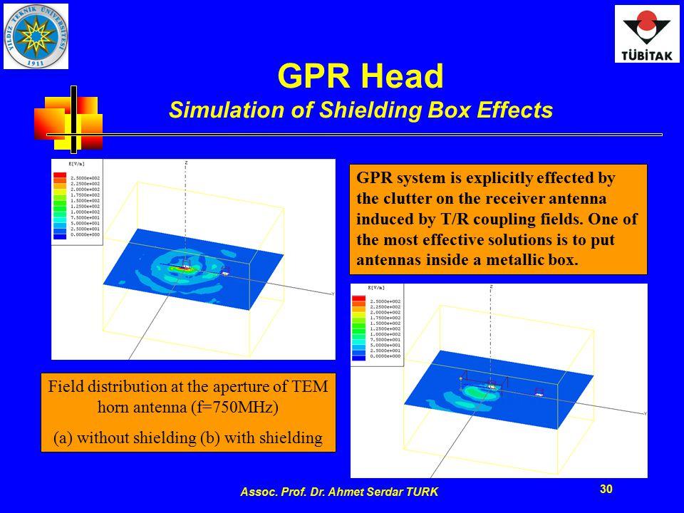 Assoc. Prof. Dr. Ahmet Serdar TURK 30 GPR Head Simulation of Shielding Box Effects Field distribution at the aperture of TEM horn antenna (f=750MHz) (