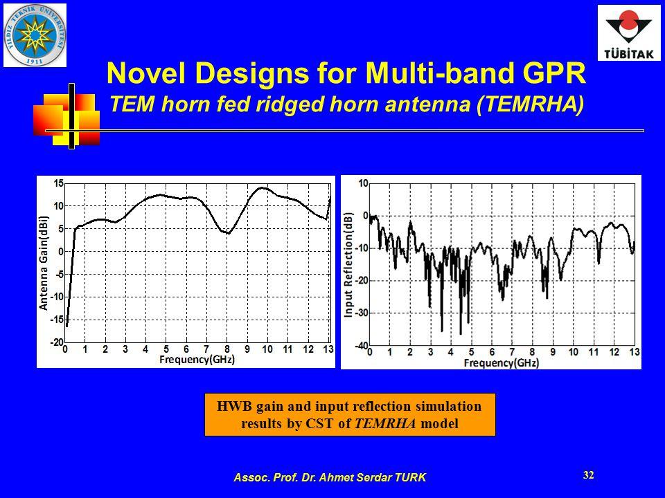 Assoc. Prof. Dr. Ahmet Serdar TURK 32 Novel Designs for Multi-band GPR TEM horn fed ridged horn antenna (TEMRHA) HWB gain and input reflection simulat
