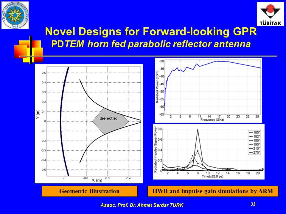 Assoc. Prof. Dr. Ahmet Serdar TURK 33 Novel Designs for Forward-looking GPR PDTEM horn fed parabolic reflector antenna Geometric illustrationHWB and i