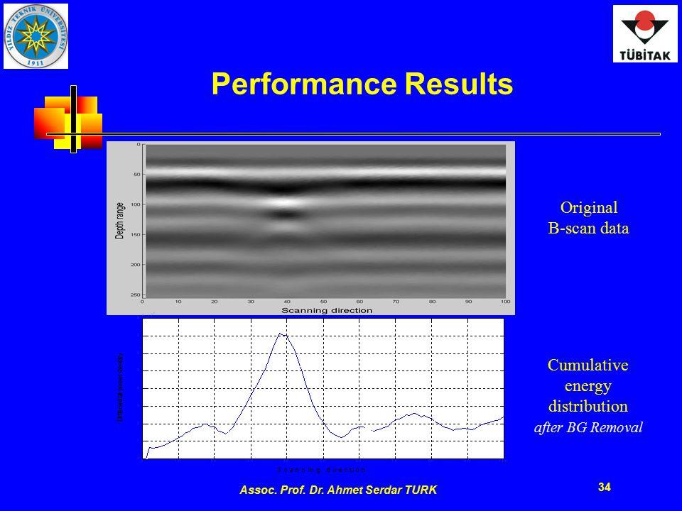 Assoc. Prof. Dr. Ahmet Serdar TURK 34 Performance Results Original B-scan data Cumulative energy distribution after BG Removal Figure 2.5 A-scan impul