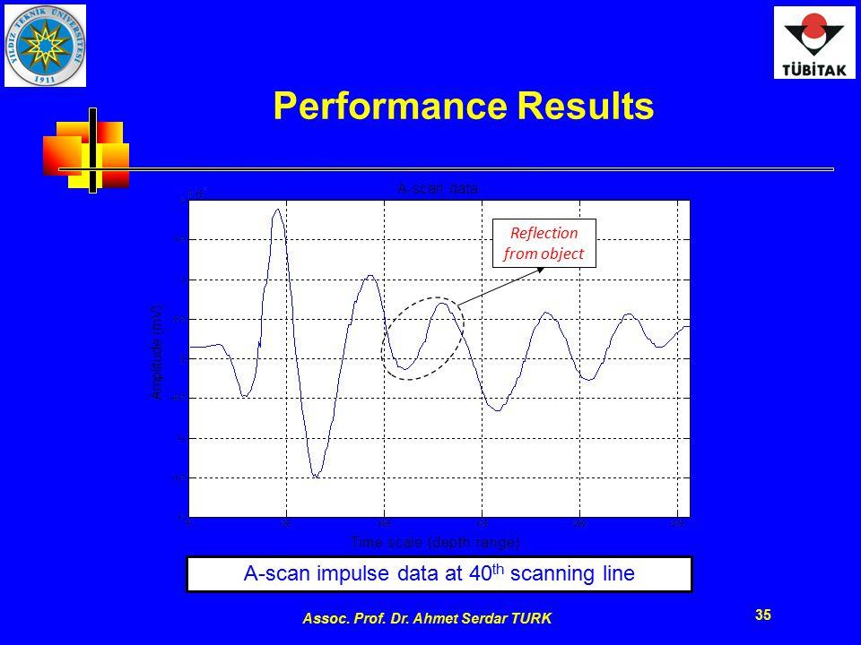 Assoc. Prof. Dr. Ahmet Serdar TURK 35 Performance Results A-scan impulse data at 40 th scanning line Figure 2.5 A-scan impulse data at 40 th scanning