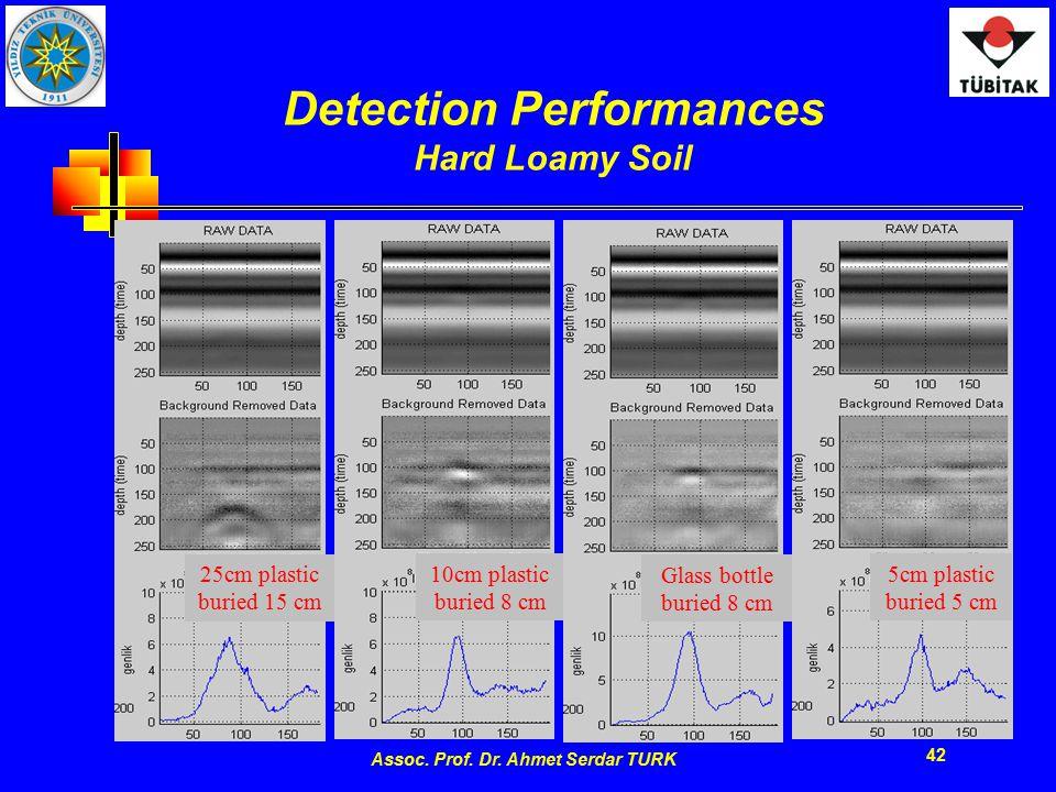 Assoc. Prof. Dr. Ahmet Serdar TURK 42 Detection Performances Hard Loamy Soil 25cm plastic buried 15 cm 10cm plastic buried 8 cm Glass bottle buried 8