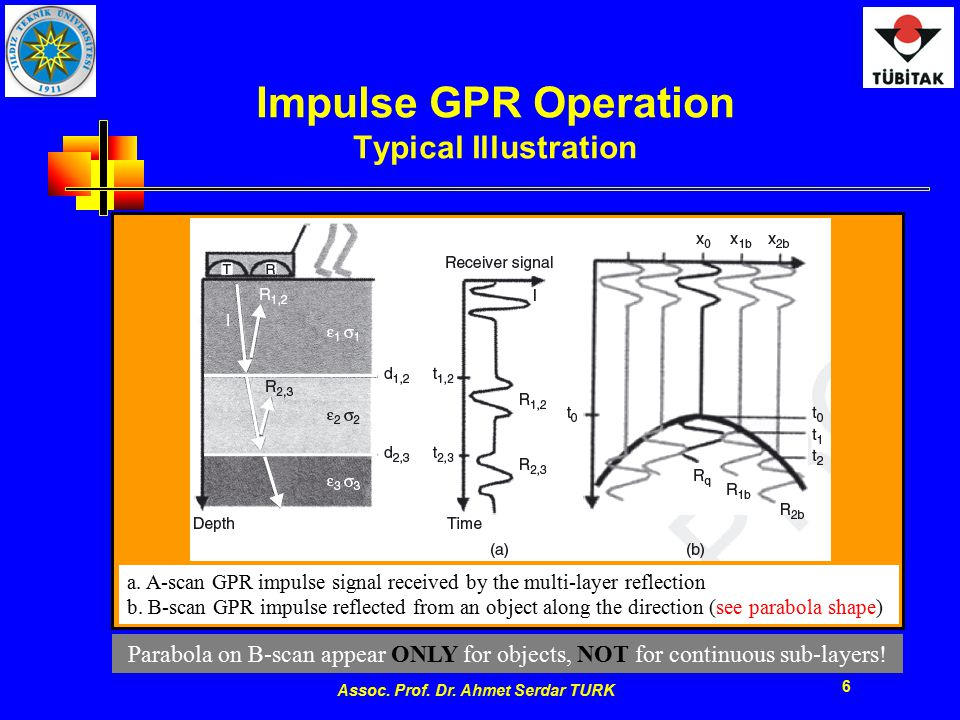 Assoc. Prof. Dr. Ahmet Serdar TURK 6 Impulse GPR Operation Typical Illustration a. A-scan GPR impulse signal received by the multi-layer reflection b.