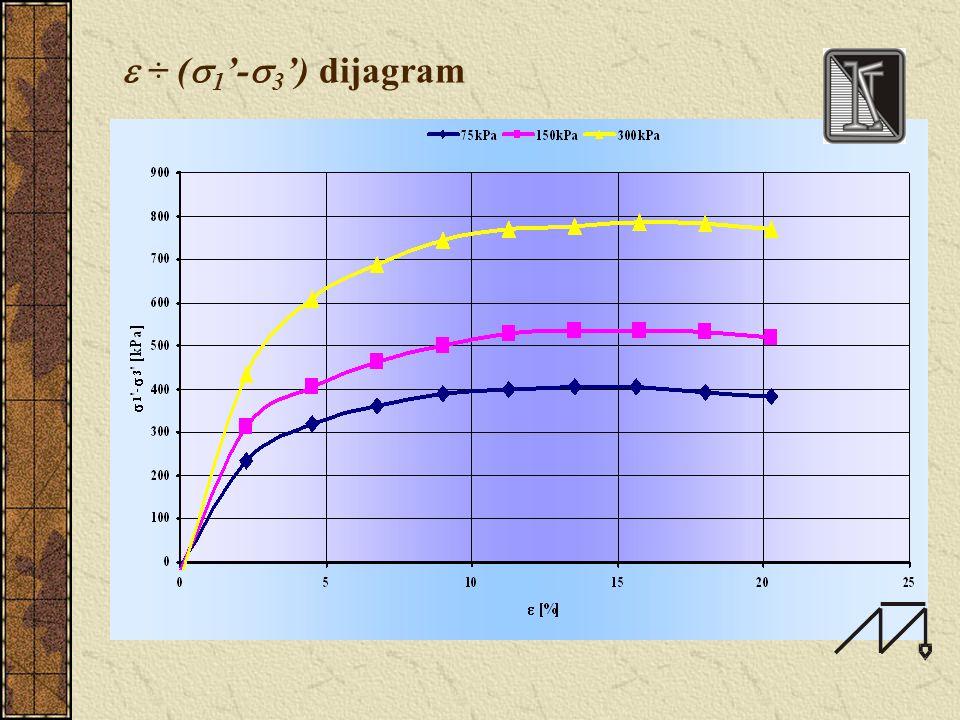  3 ' =  3 - u - efektiven bo~en pritisok - efektiven vertikalen pritisok - povr{ina na primerokot vo napre~en pravec - volumen na primerokot - specifi~na deformacija (dilatacija) pateki na napregawa :