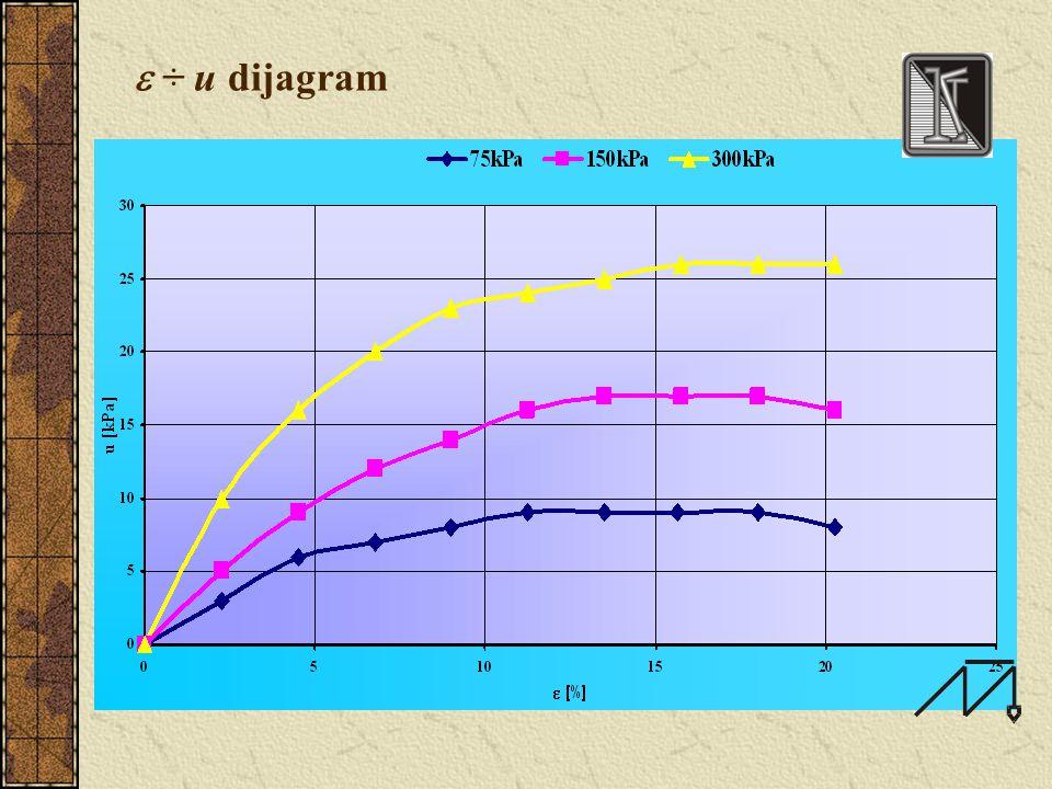  ÷ (  1 '-  3 ') dijagram