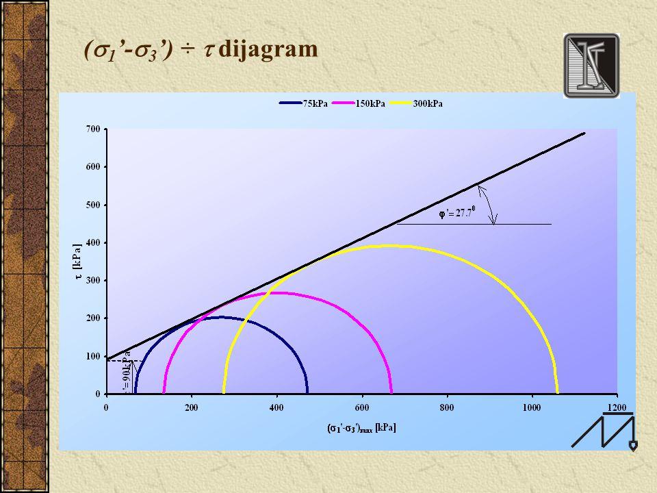  ÷ u dijagram