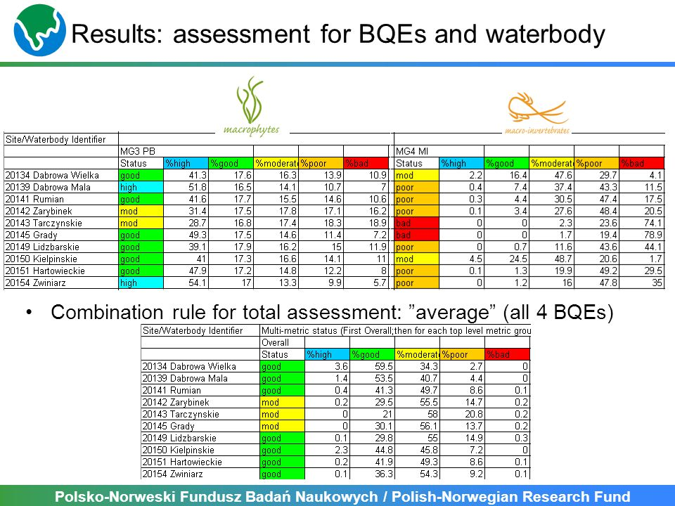 Polsko-Norweski Fundusz Badań Naukowych / Polish-Norwegian Research Fund Results: assessment for BQEs and waterbody Combination rule for total assessment: average (all 4 BQEs)