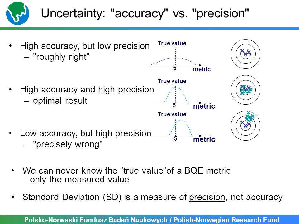 Polsko-Norweski Fundusz Badań Naukowych / Polish-Norwegian Research Fund Uncertainty: accuracy vs.