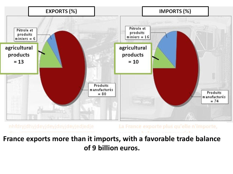 La France exporte plus qu elle n importe, avec une balance commerciale excédentaire de plus de 9 milliards d euros.