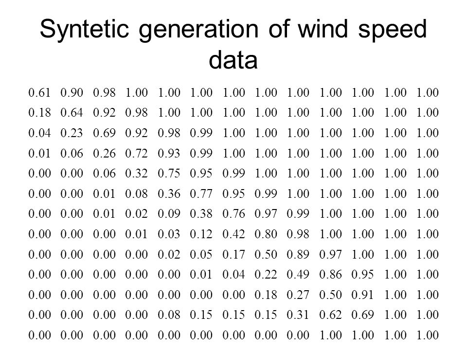 Syntetic generation of wind speed data 0.610.900.981.00 0.180.640.920.981.00 0.040.230.690.920.980.991.00 0.010.060.260.720.930.991.00 0.00 0.060.320.750.950.991.00 0.00 0.010.080.360.770.950.991.00 0.00 0.010.020.090.380.760.970.991.00 0.00 0.010.030.120.420.800.981.00 0.00 0.020.050.170.500.890.971.00 0.00 0.010.040.220.490.860.951.00 0.00 0.180.270.500.911.00 0.00 0.080.15 0.310.620.691.00 0.00 1.00