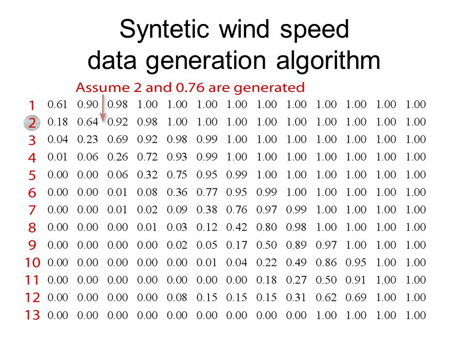 Syntetic wind speed data generation algorithm