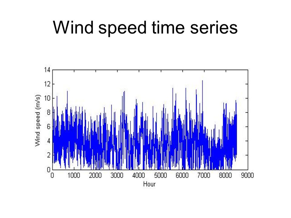 Wind speed time series