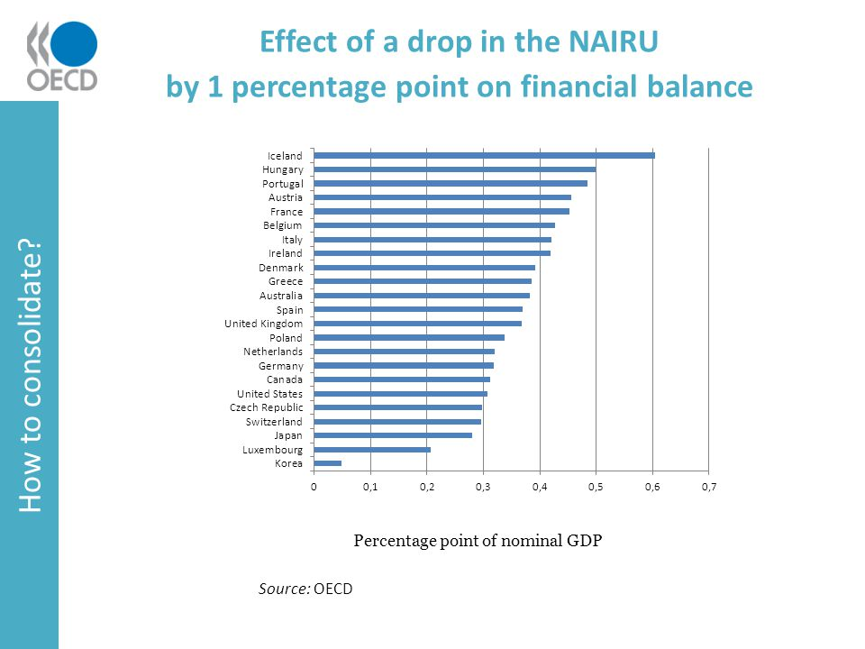 Effect of a drop in the NAIRU by 1 percentage point on financial balance How to consolidate.