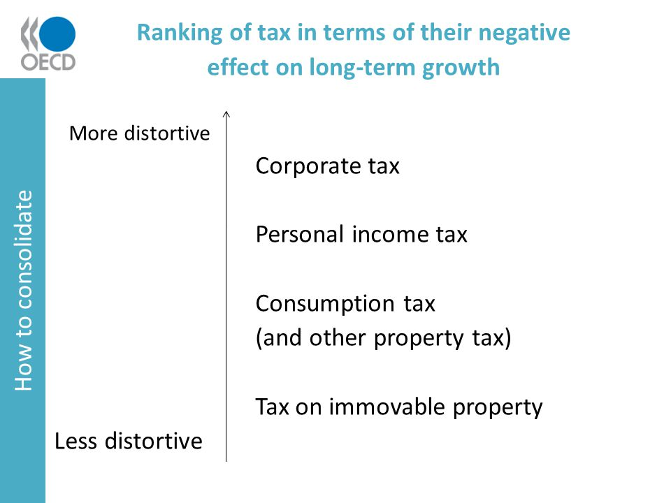 Ranking of tax in terms of their negative effect on long-term growth More distortive Corporate tax Personal income tax Consumption tax (and other property tax) Tax on immovable property Less distortive How to consolidate