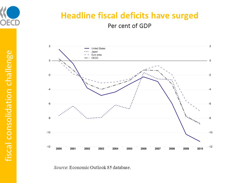 Potential output is likely to have fallen Source: OECD Secretariat. fiscal consolidation challenge