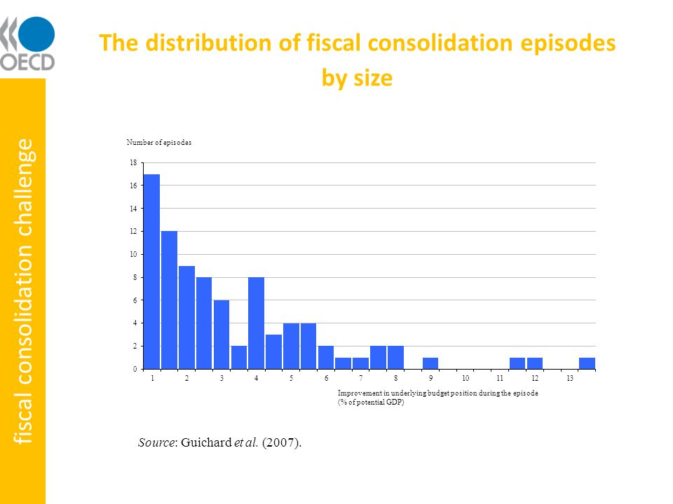 Synchronisation and international spillovers imply negative demand effects Fiscal consolidation equivalent to 1% of own-country GDP Note: Own country effect corresponds to the own country multiplier weighted by the country's share in OECD GDP.