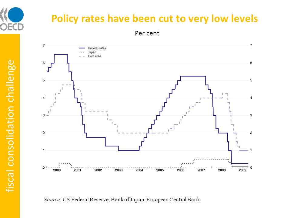 Policy rates have been cut to very low levels Source: US Federal Reserve, Bank of Japan, European Central Bank.