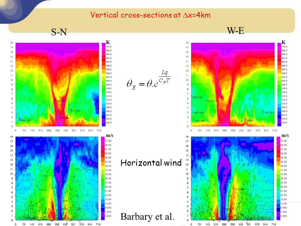 Vertical cross-sections at  x=4km K m/s K Horizontal wind S-N W-E Barbary et al.
