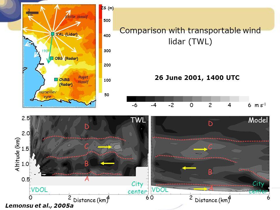 6 m s -1 420-2-4-6 26 June 2001, 1400 UTC B C D A TWL B C D A Model VDOL City center 02460246 Distance (km) VDOL City center 0.5 1.0 1.5 2.0 2.5 Altit