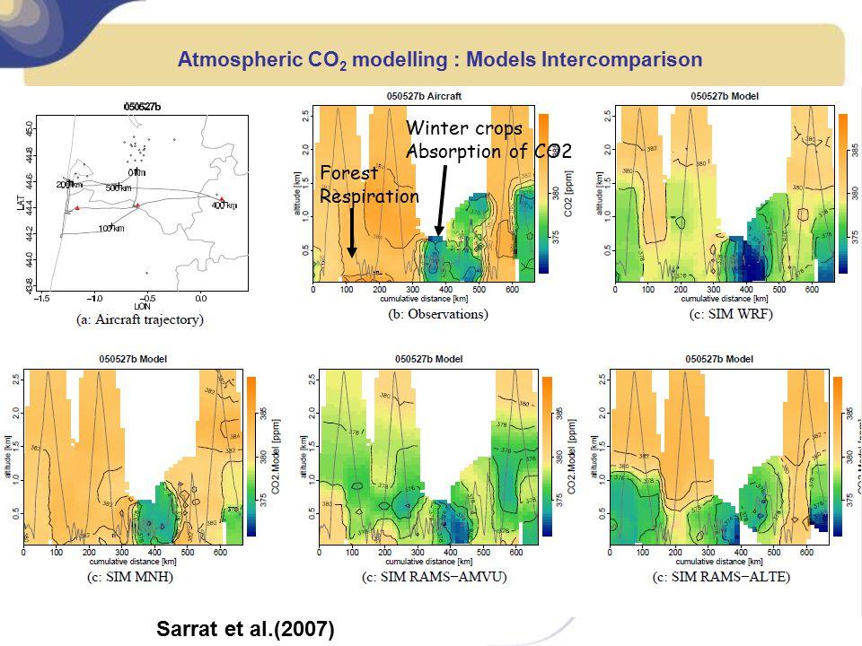 Sarrat et al.(2007) Atmospheric CO 2 modelling : Models Intercomparison Winter crops Absorption of CO2 Forest Respiration