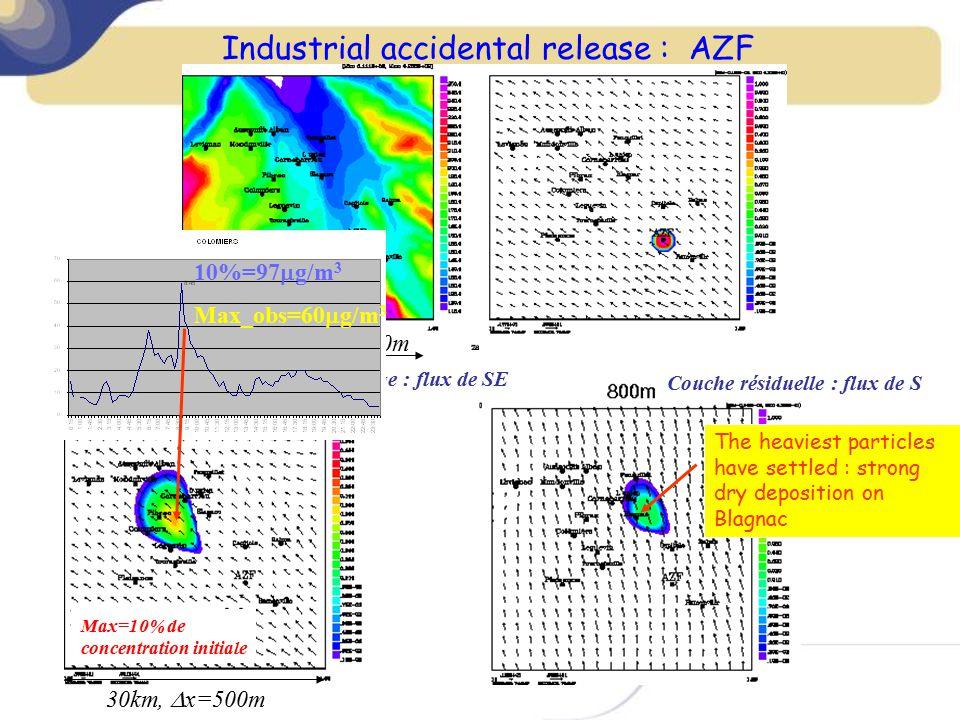 30km,  x=500m Industrial accidental release : AZF Couche résiduelle : flux de S Couche de mélange : flux de SE Max=10% de concentration initiale 30km