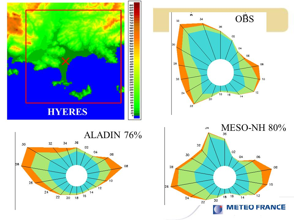 OBS ALADIN 76% MESO-NH 80% HYERES