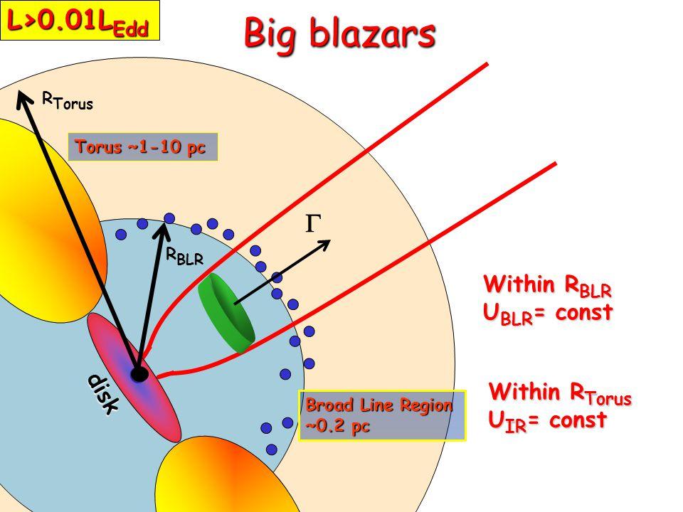 Torus ~1-10 pc Broad Line Region ~0.2 pc Within R BLR U BLR = const Within R Torus U IR = const  R BLR R Torus disk Big blazars L>0.01L Edd