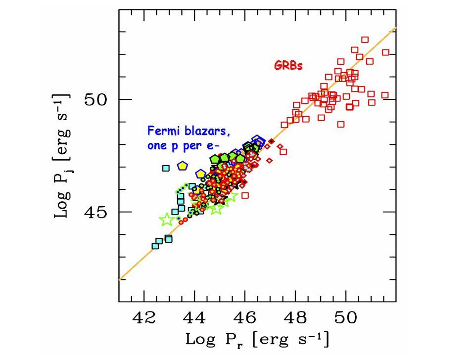 Fermi blazars, one p per e- GRBs