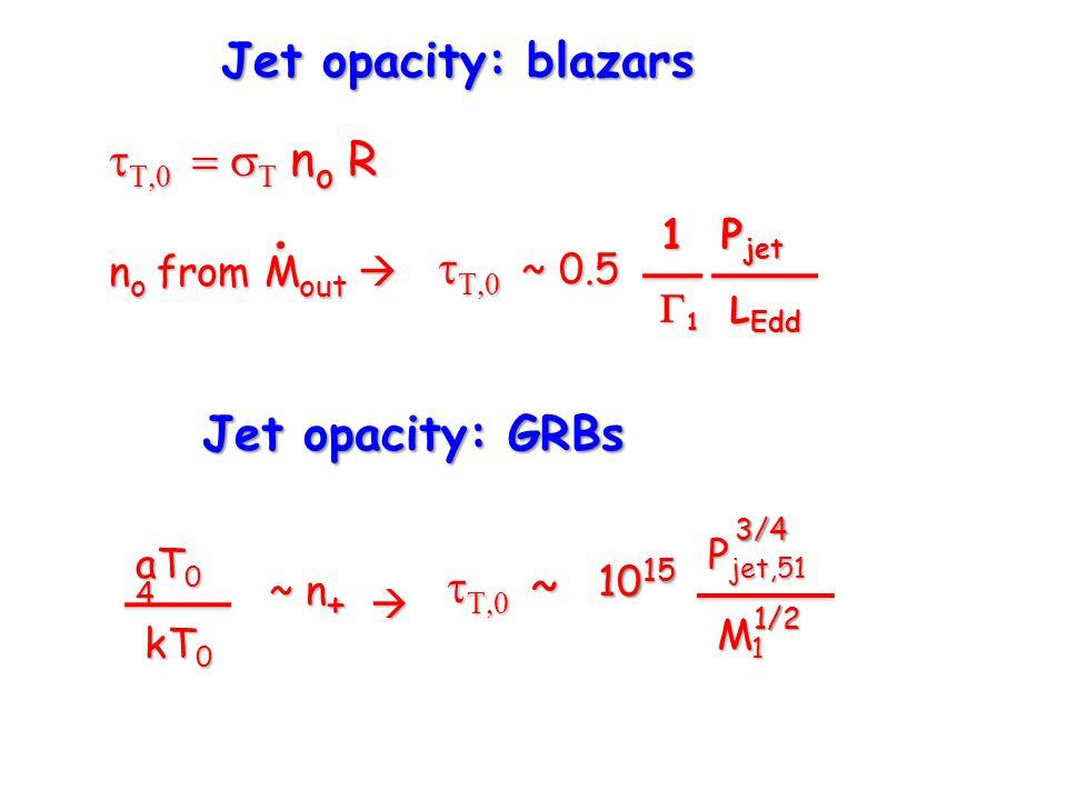      n o R Jet opacity: blazars n o from M out     ~ 0.5 1 P jet 1 P jet  1 L Edd Jet opacity: GRBs aT 0 4 kT 0 ~ n +     ~ P jet,51 M1M1M1M1 10 15 1/23/4