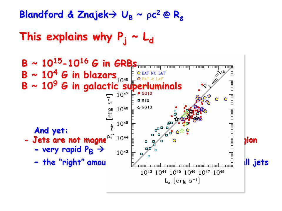 Blandford & Znajek  U B ~  c 2 @ R s This explains why P j ~ L d B ~ 10 15 -10 16 G in GRBs B ~ 10 4 G in blazars B ~ 10 9 G in galactic superlumina