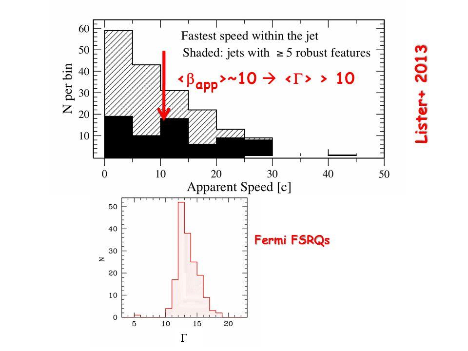 Lister+ 2013 ~10  > 10 Fermi FSRQs 