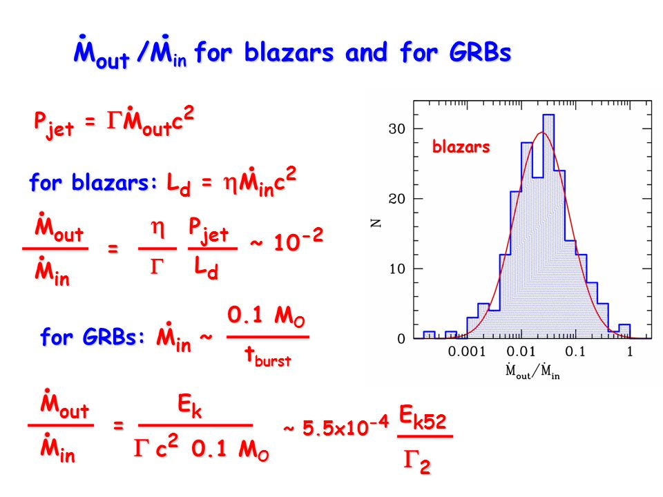 M out /M in for blazars and for GRBs P jet =  M out c 2 L d =  M in c 2 for blazars: for GRBs: M in ~ 0.1 M O t burst  P jet LdLdLdLd M out M in = M out M in =  c 2 0.1 M O EkEkEkEk ~ 5.5x10 -4 2222 E k52 ~ 10 -2 blazars