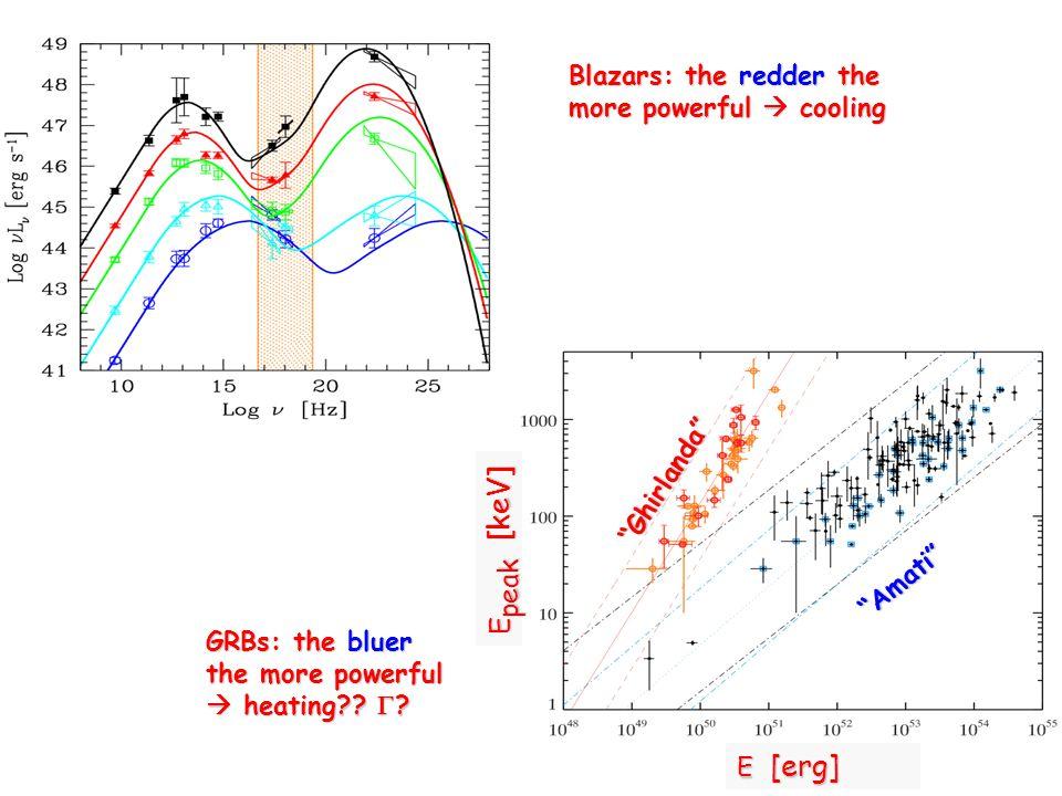 "Blazars: the redder the more powerful  cooling GRBs: the bluer the more powerful  heating??  ? ""Amati"" ""Ghirlanda"" E peak [keV] E [erg]"