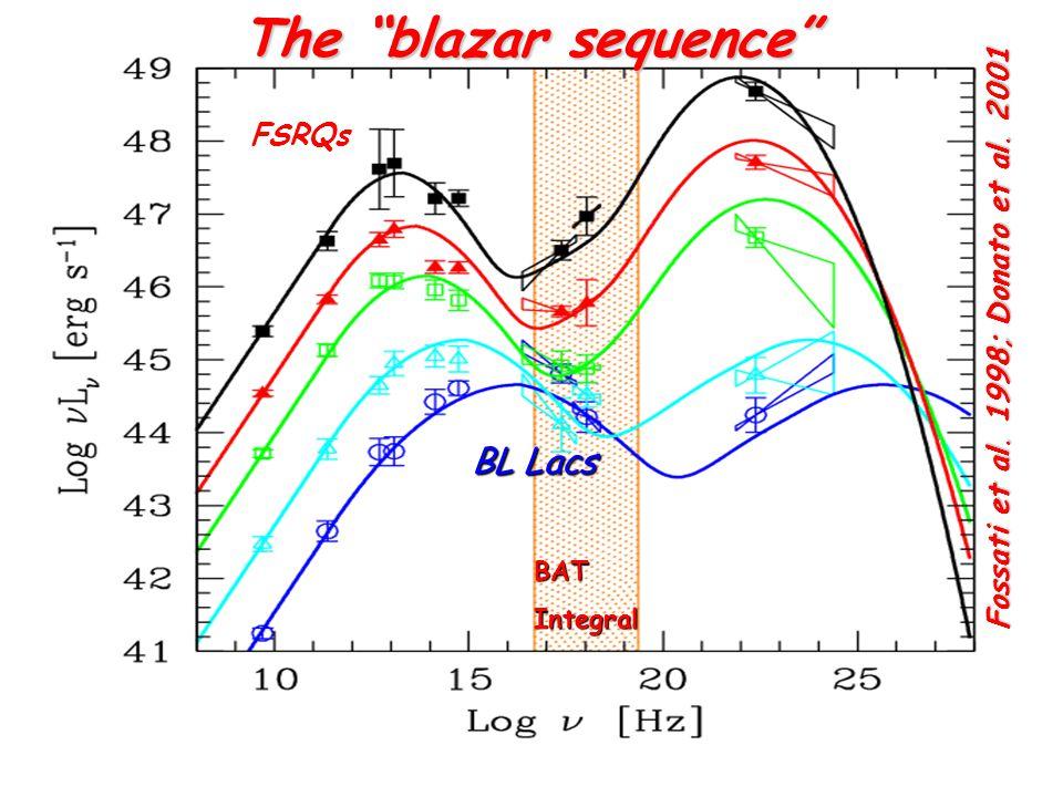 "Fossati et al. 1998; Donato et al. 2001 The ""blazar sequence"" FSRQs BL Lacs BATIntegral"