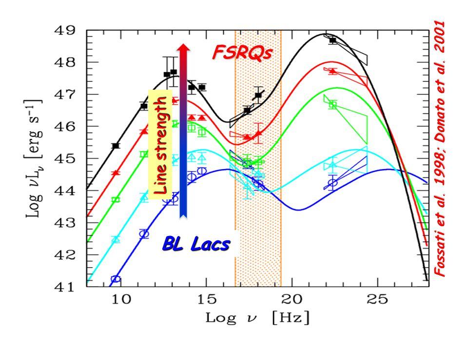 FSRQs Line strength Fossati et al. 1998; Donato et al. 2001