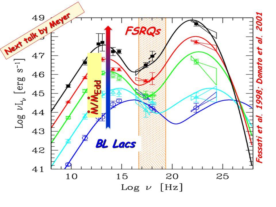 FSRQs BL Lacs M/M Edd Fossati et al. 1998; Donato et al. 2001 Next talk by Meyer