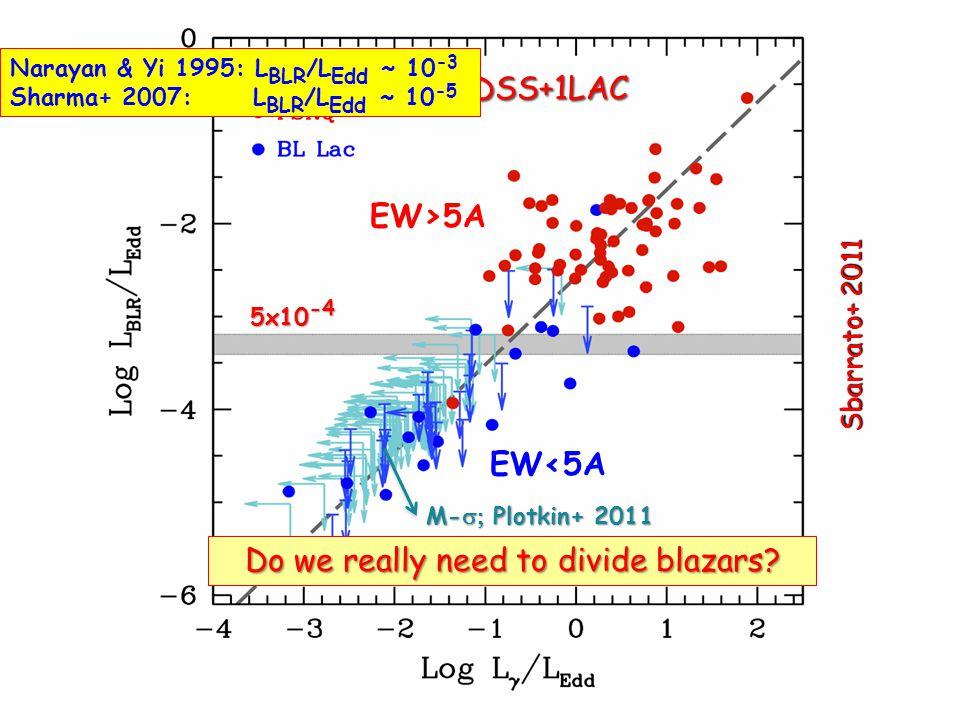 Sbarrato+ 2011 SDSS+1LAC Do we really need to divide blazars? 5x10 -4 EW<5A EW>5A Narayan & Yi 1995: L BLR /L Edd ~ 10 -3 Sharma+ 2007: L BLR /L Edd ~