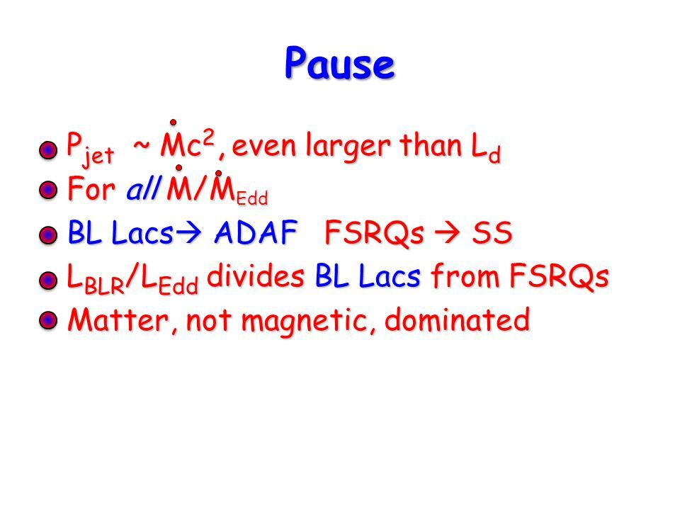 Pause P jet ~ Mc 2, even larger than L dP jet ~ Mc 2, even larger than L d For all M/M EddFor all M/M Edd BL Lacs  ADAF FSRQs  SSBL Lacs  ADAF FSRQs  SS L BLR /L Edd divides BL Lacs from FSRQsL BLR /L Edd divides BL Lacs from FSRQs Matter, not magnetic, dominatedMatter, not magnetic, dominated