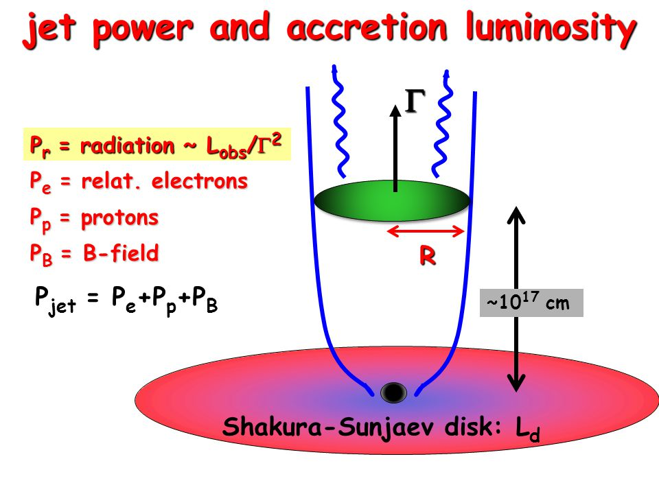  P r = radiation ~ L obs /  2 P e = relat. electrons P p = protons P B = B-field R jet power and accretion luminosity ~10 17 cm Shakura-Sunjaev disk