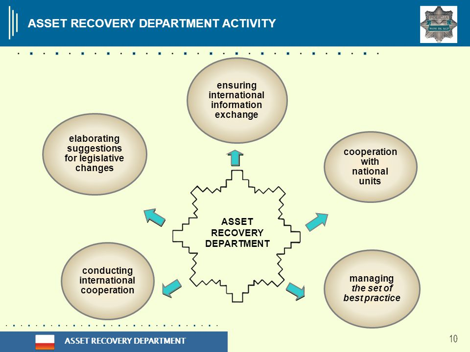 ASSET RECOVERY DEPARTMENT 10 elaborating suggestions for legislative changes cooperation with national units ensuring international information exchange managing the set of best practice conducting international cooperation ASSET RECOVERY DEPARTMENT ACTIVITY ASSET RECOVERY DEPARTMENT