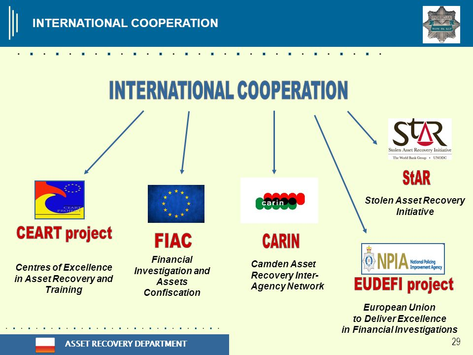 ASSET RECOVERY DEPARTMENT 29 INTERNATIONAL COOPERATION Centres of Excellence in Asset Recovery and Training European Union to Deliver Excellence in Financial Investigations Stolen Asset Recovery Initiative Camden Asset Recovery Inter- Agency Network Financial Investigation and Assets Confiscation