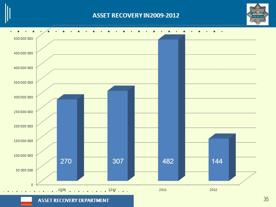ASSET RECOVERY DEPARTMENT 35 482144270307